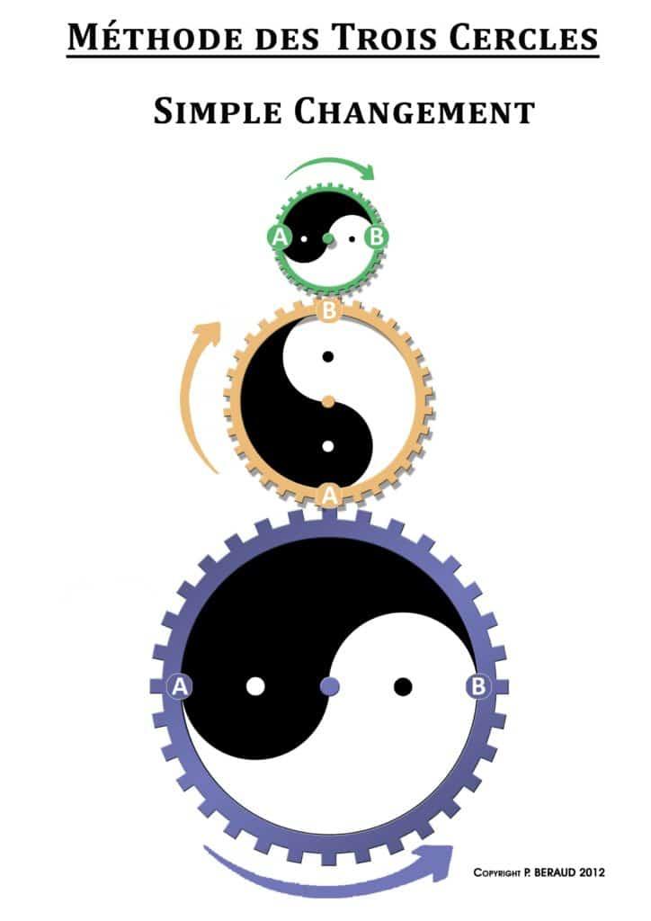 changements-simples-a-b-tai-chi-yinyang-taiji-trois-tresors-changements-blanc