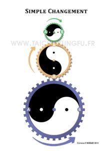 Methode-Tai-Chi-Trois-Cercles