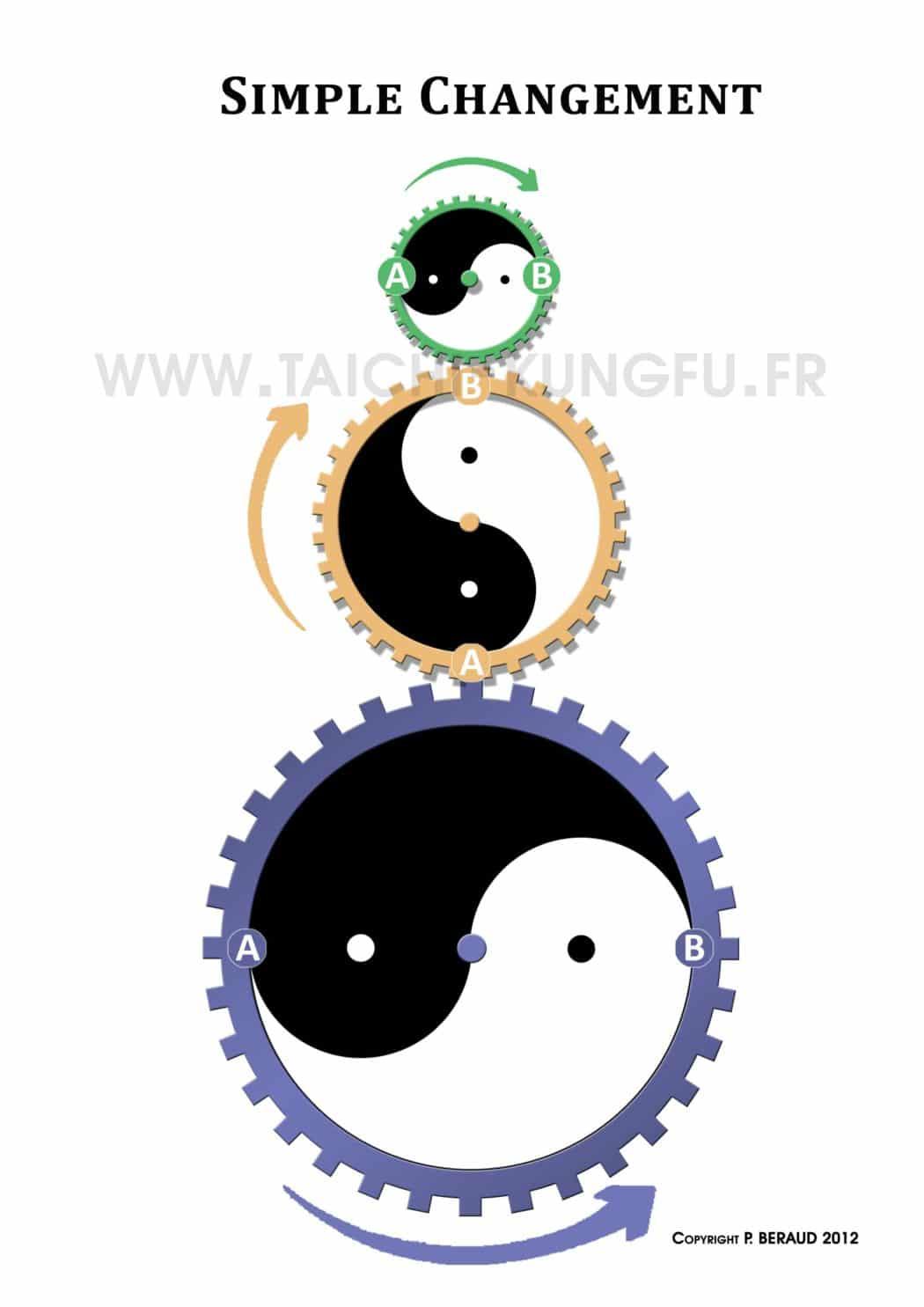 Méthode des 3 cercles - Club et cours de Tai Chi Chuan à Lyon (Taichi style Chen)