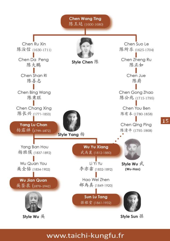 genealogie-histoire-tai-chi-chuan-les-cinq-principaux-styles-chen-yang-sun-wu-taichi-taiji-quan-web1