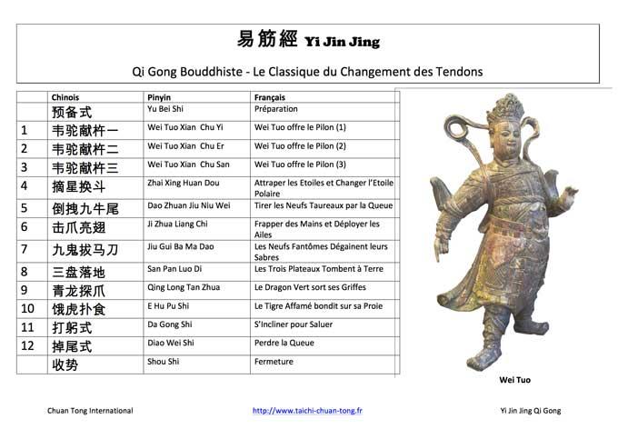 Yi Jin Jing Qi Gong Bouddhiste Stage Lyon Noms des Mouvements