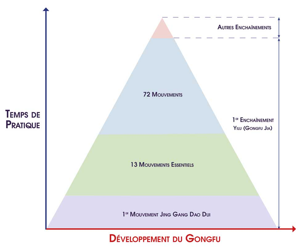 Apprendre-Taiji-Quan-Chen-13-Mouvements-Essentiels-Taijiquan